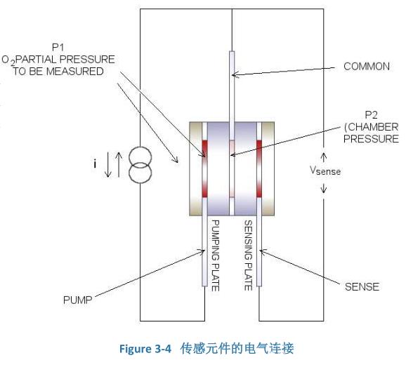 氧气传感器是如何工作的?