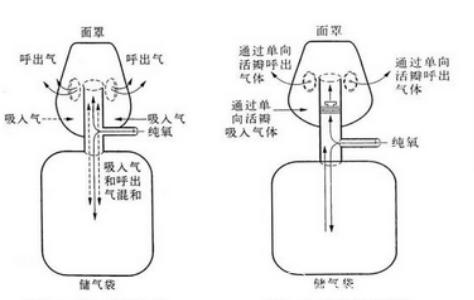 电化学氧气传感器OKS-3可监测呼吸器面罩输送氧浓度状态