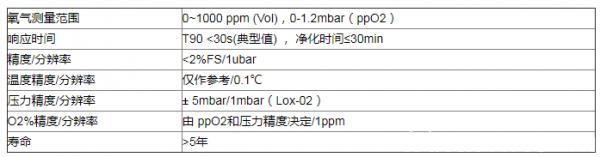 荧光微量氧变送器在制氮系统关于氧浓度监测应用解决方案
