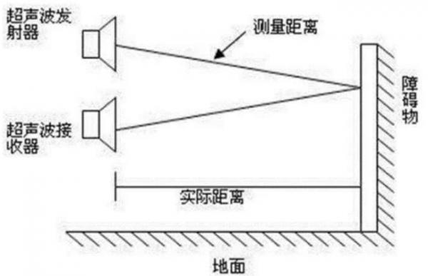 机器基于视觉的障碍物检测及规避方法