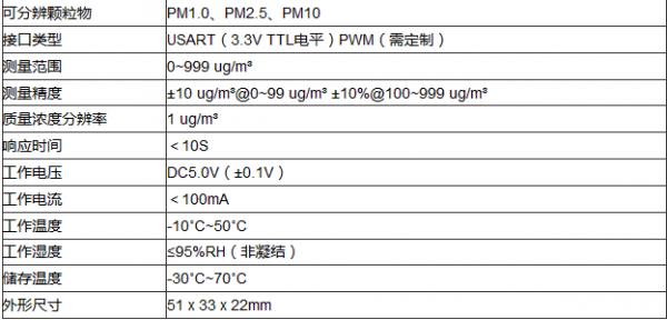 PM2.5传感器TF-LP01在室外颗粒物监测中的应用