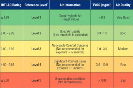 室内空气质量传感器(IAQ 传感器)在新风系统中的重要作用