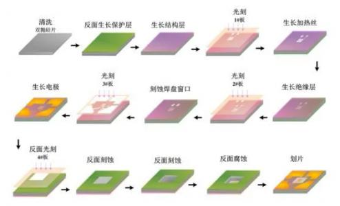 MEMS气体传感器类型以及优势