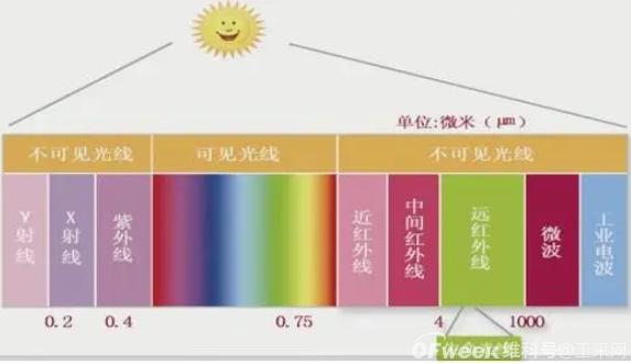 什么是光谱辐照度_光电传感器应用于光谱辐射计