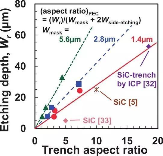 光电化学蚀刻可用于制造氮化镓中高纵横比深沟槽