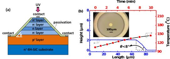 大面积碳化硅紫外可见盲雪崩光电二极管