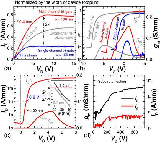 硅上的多通道三栅极III-氮化物高电子迁移率晶体管