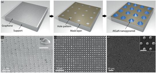硅上的石墨烯-AlGaN纳米锥阵列