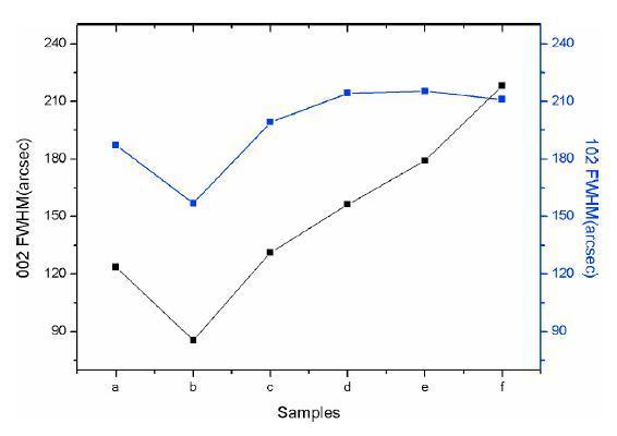 4H-SiC衬底表面台阶宽度对GaN薄膜质量的影响