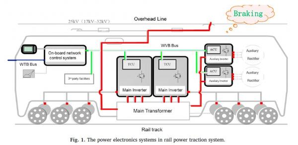用于轨道牵引系统的高功率SiC器件的研究开发