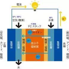 共生共存的氢燃料电池与锂电池