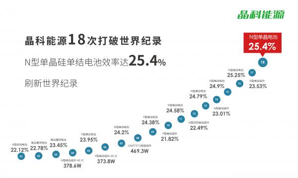 晶科能源高效N型单晶硅单结电池效率达25.4% 刷新世界纪录