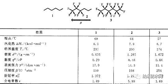 有机氟化物的物理性质