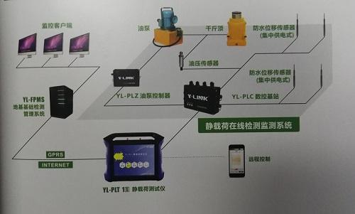 静载荷测试仪监测设备