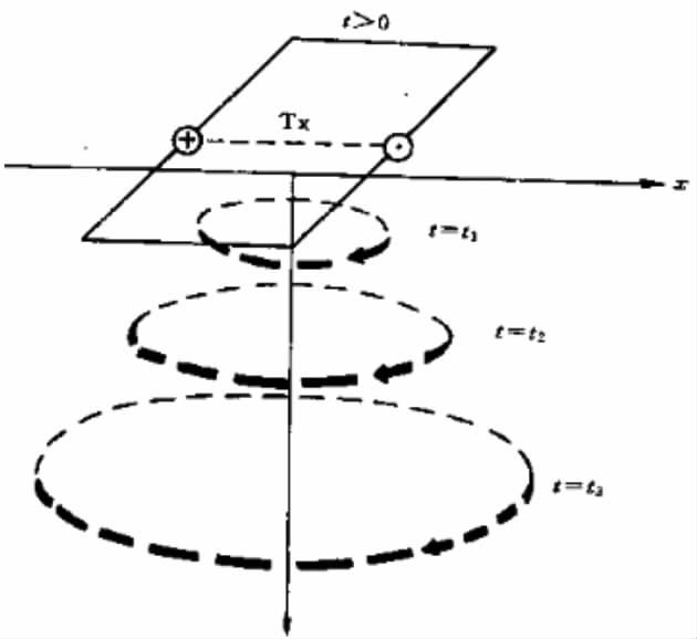 高密度电法勘探的原理及4大优点分析