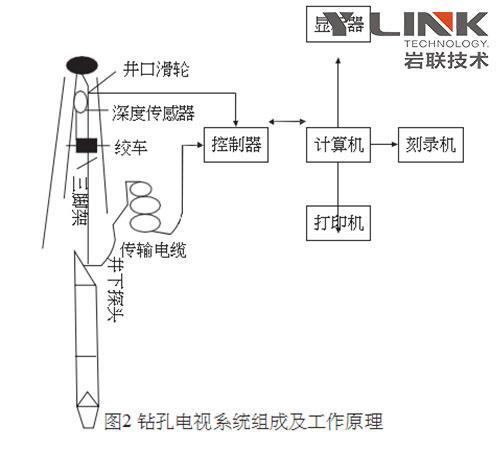 钻孔电视工作原理及在小北山1号隧道工程案例分享
