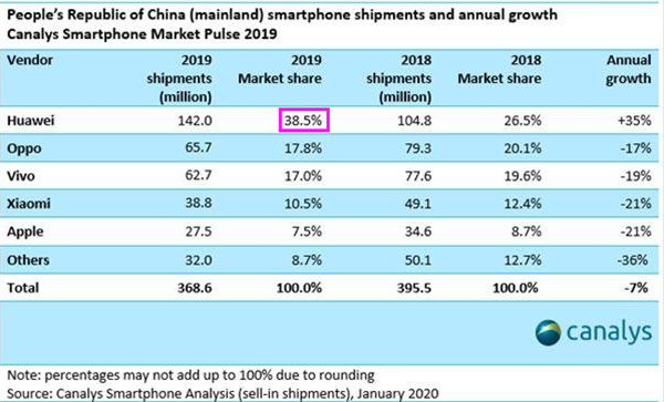 余承东被打脸:2019年中国每卖出两台就有一台华为未实现