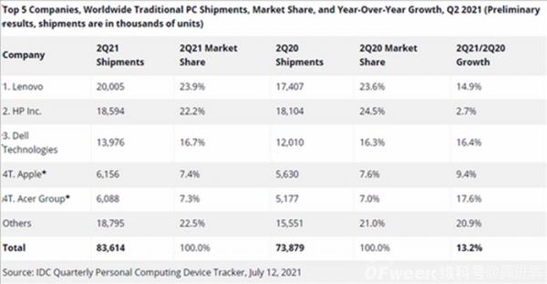 """全球PC市场持续火爆,联想当仁不让成为""""一哥"""""""