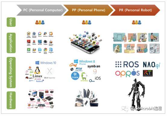 机器人课程系列:如何安装ROS(Robot Operating System,机器人操作系统
