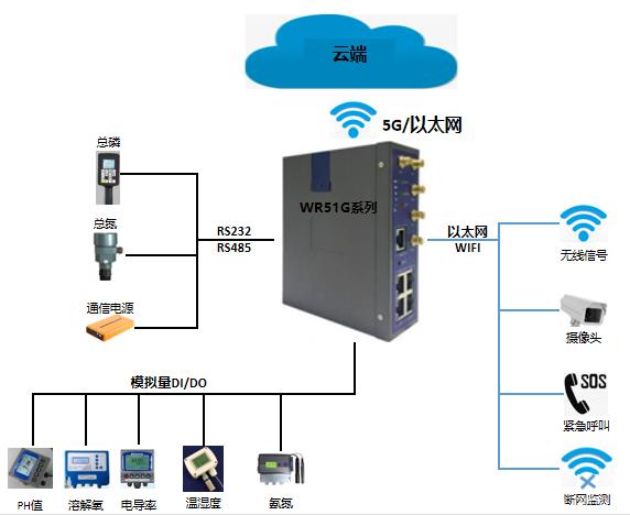 工业5G无线路由器应用于水利水质监测解决方案