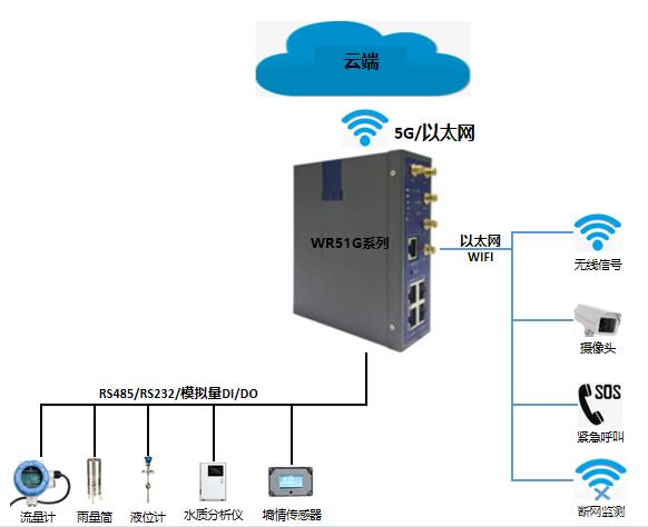 5G无线路由器在智慧水利应用