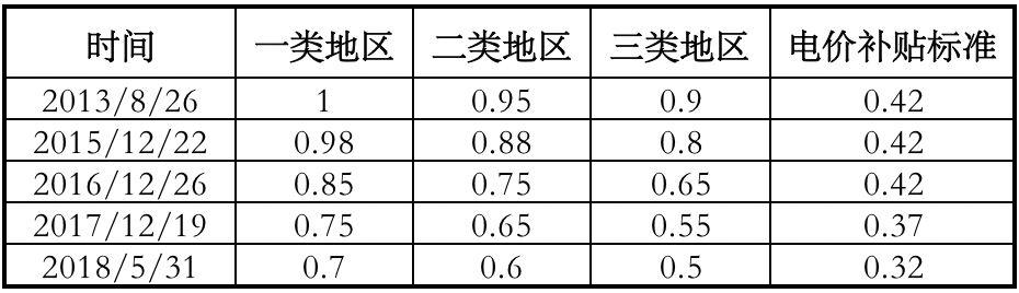 2019年光伏补贴二次征求意见:户用补贴0.18元,工商业0.1元