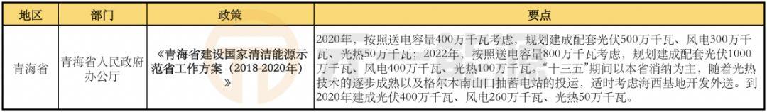 1月光伏行业最新政策汇总 平价上网成关注焦点