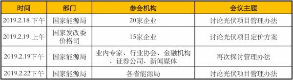 2月光伏行业最新政策汇总 光伏管理办法积极筹备中