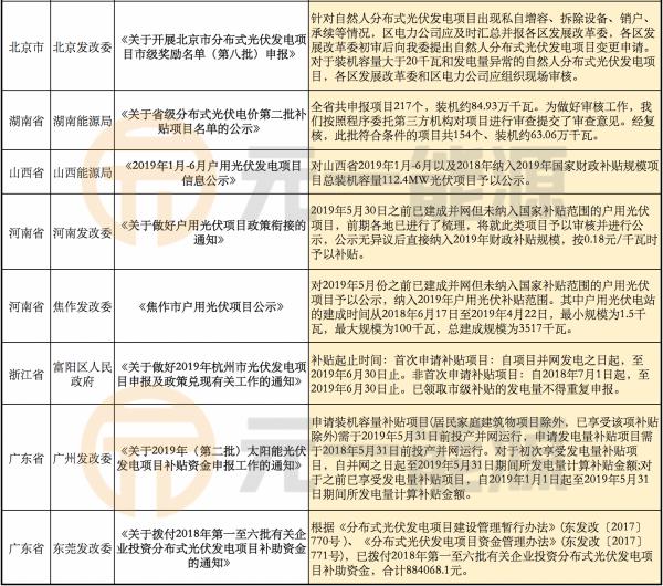 7月光伏行業最新政策匯總 多地下發補貼申報結果