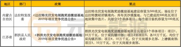 7月光伏行业最新政策汇总 多地下发补贴申报结果