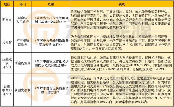8月光伏行业最新政策汇总 光伏补贴相关工作顺利推进