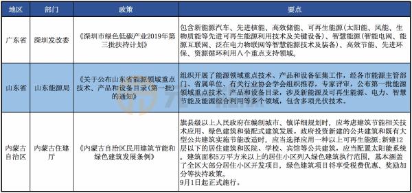 9月光伏行业最新政策汇总 国家出台多项政策扶持行业发展