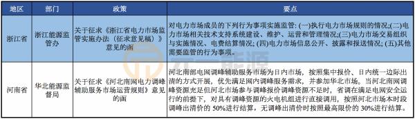 10月光伏行业最新政策汇总 户用光伏后续政策引期待