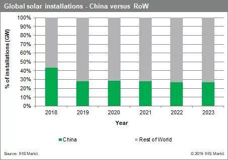 2020年全球预计新增太阳能光伏142GW 中国市场需求被看好