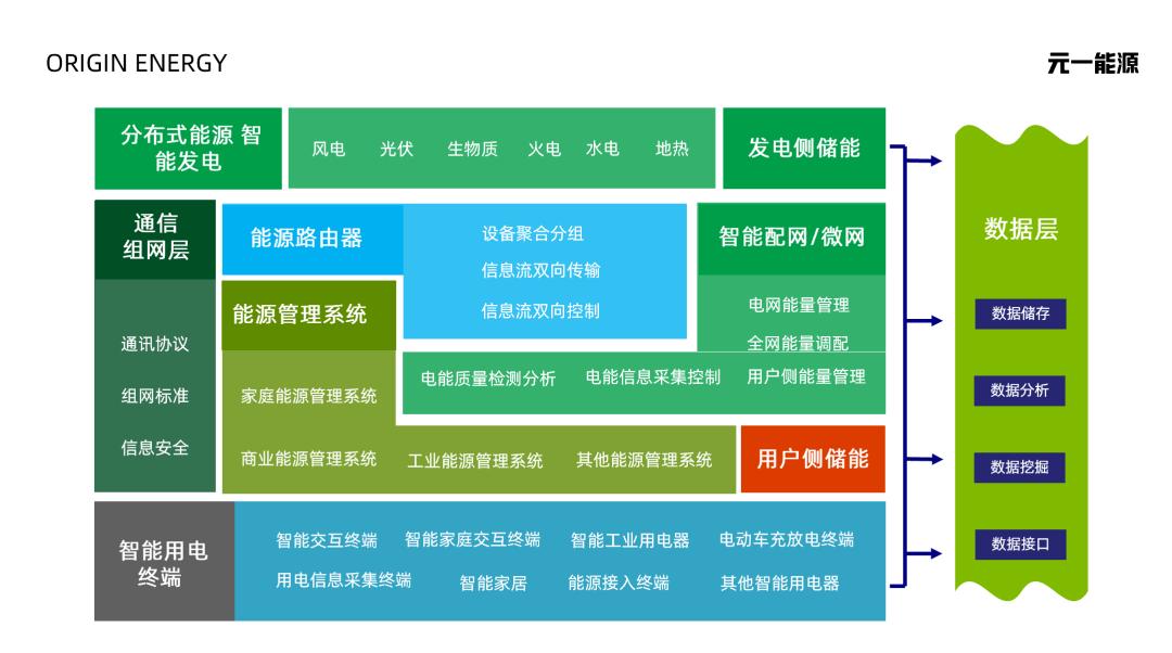陆少聪:从1到N,元一能源从分布式光伏业务到综合能源业务的心路历程