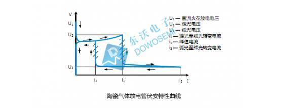 陶瓷气体放电管GDT参数有哪些?如何选型?