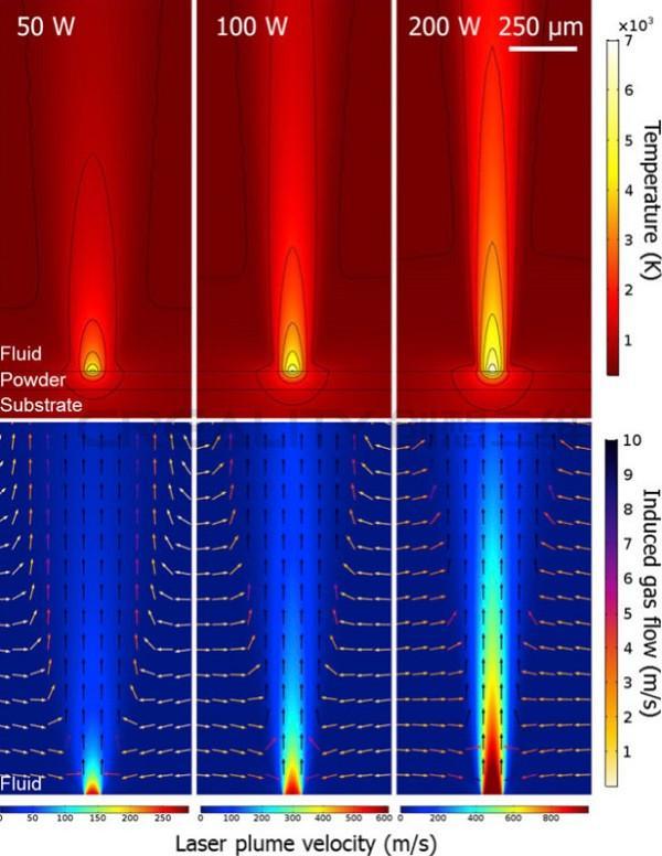 创想三维:英国研究人员在激光粉末床融合中研究粒子动力学