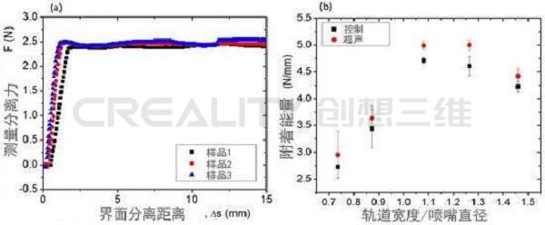 创想三维:研究改善FDM 3D打印机打印ABS中层粘附力