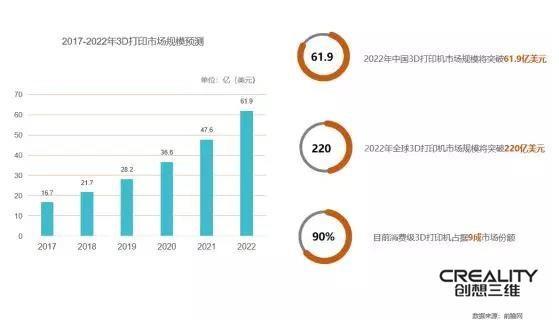 全球3D打印机市场需求激增,2020年规模将突破220亿美元