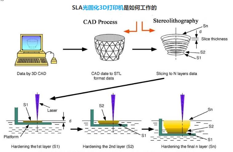 SLA是什么?SLA光固化3D打印机原理是什么