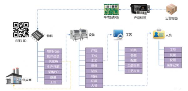 电子行业如何打造智能SMT工厂?
