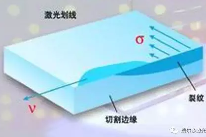 你不得不知的玻璃易胜博切割工艺
