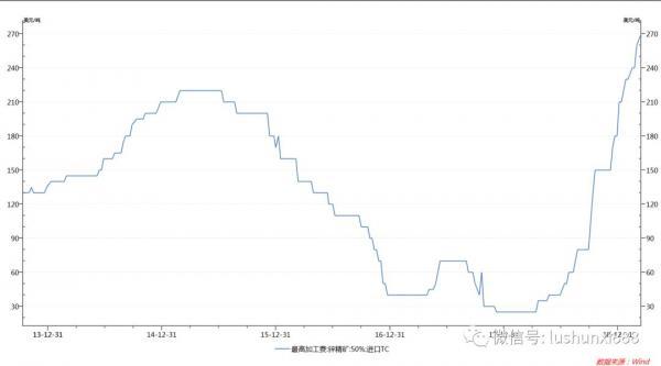 锌精矿TC快速上升,触及八年高点,锌冶炼标的受益