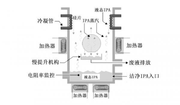 详解刻蚀清洗机的结构和工作原理
