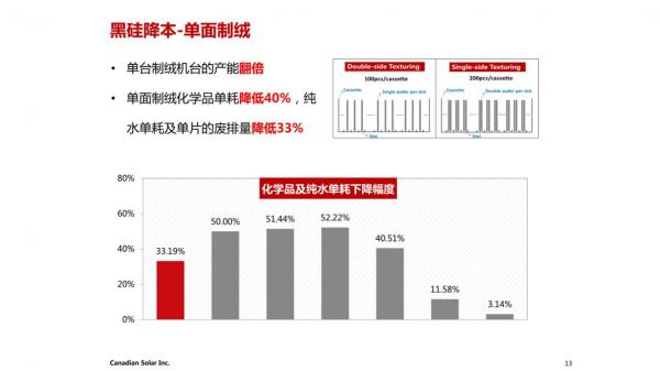 20+主流厂商上黑硅 单面制绒使阿特斯黑硅产能提升至7.2GW