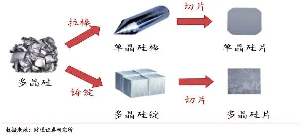 教您如何区分单晶硅和多晶硅电池板?