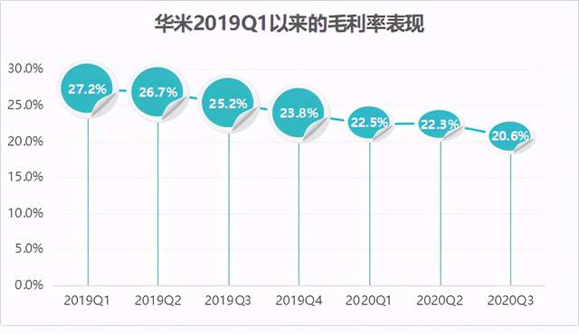 Q3增收不增利:华米遇新困境?