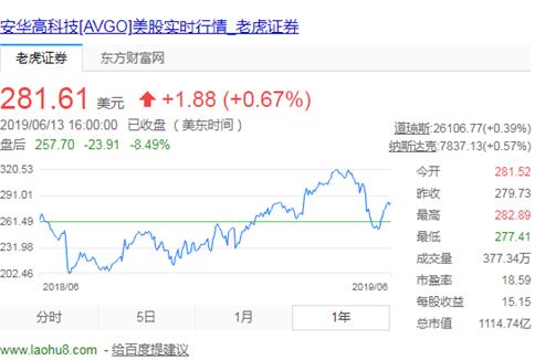 博通新财报营收未达预期盘后股价大跌逾8% 后续还能稳住股价吗?