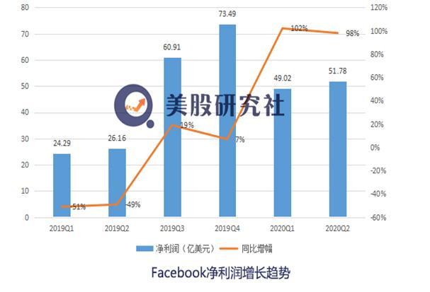 "Q2财报超预期股价大涨 抵制潮下Facebook如何""疫""外当上""不倒翁""?"