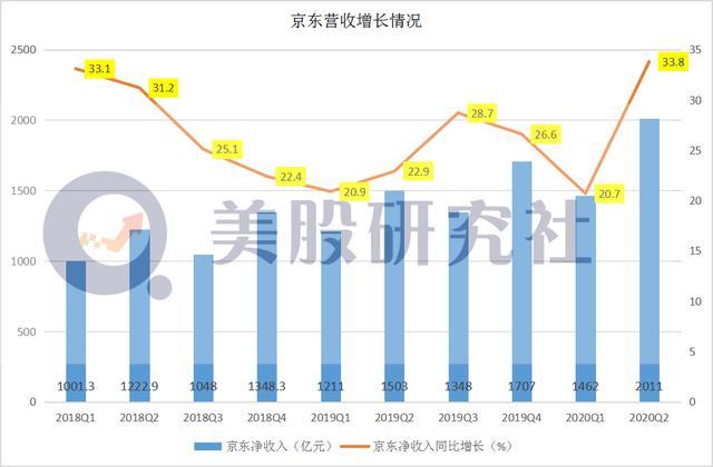 "Q2单季净收入破2000亿元,京东重新驶上""高速区""?"
